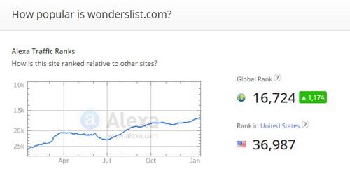 wonderslist alexa rankings