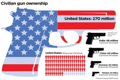 reasons of gun problem in america Gun violence is 'a problem we don't need to have' – the public health approach  but when a gun isn't present,.