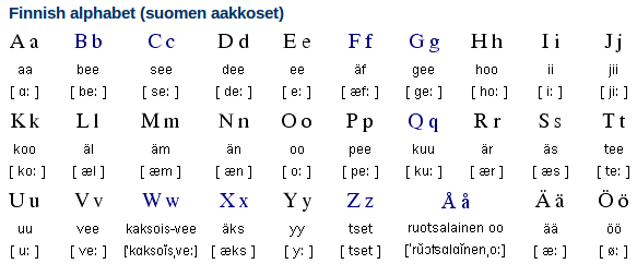 Finnish Alphabet