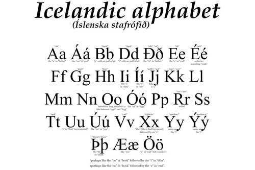 Icelandic Alphabet